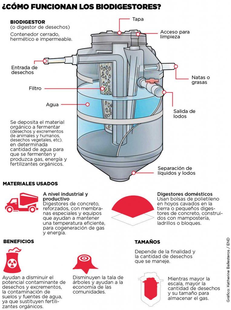 C mo funcionan los biodigestores invdes - Como funcionan los emisores termicos ...