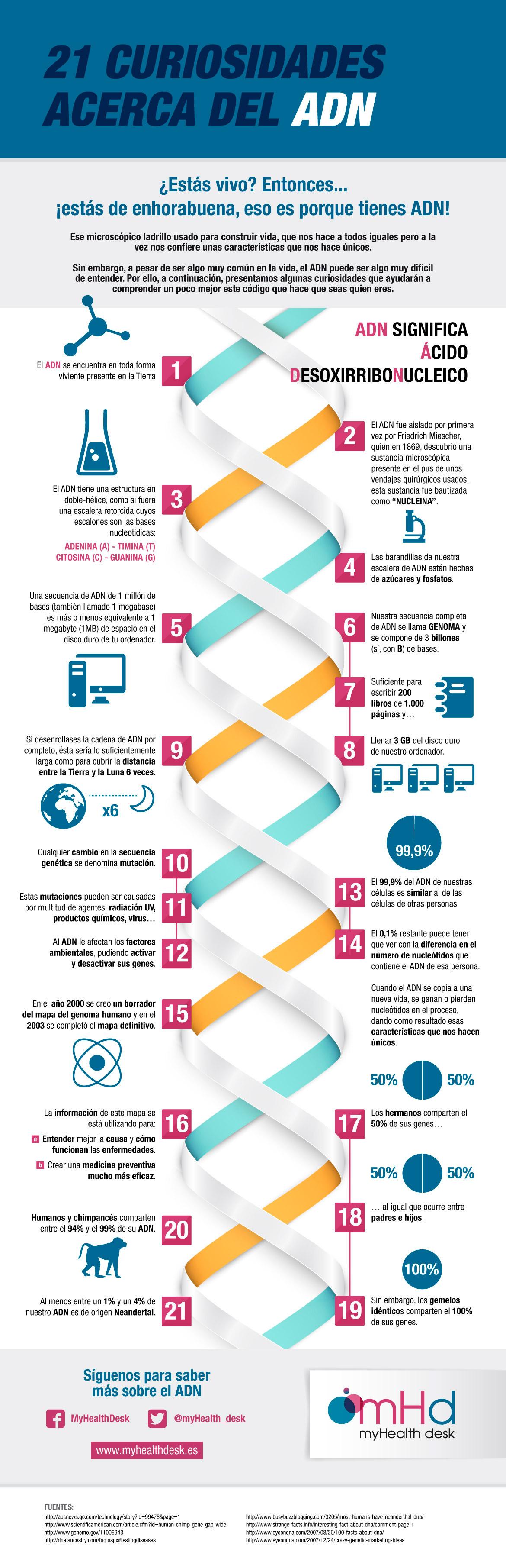 21 curiosidades acerca del ADN