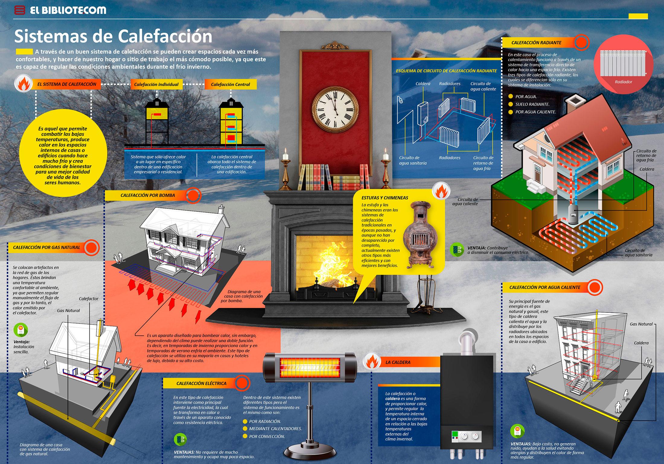 Sistemas calefaccion electrica cheap plano calefaccin - Calefaccion electrica o de gas ...