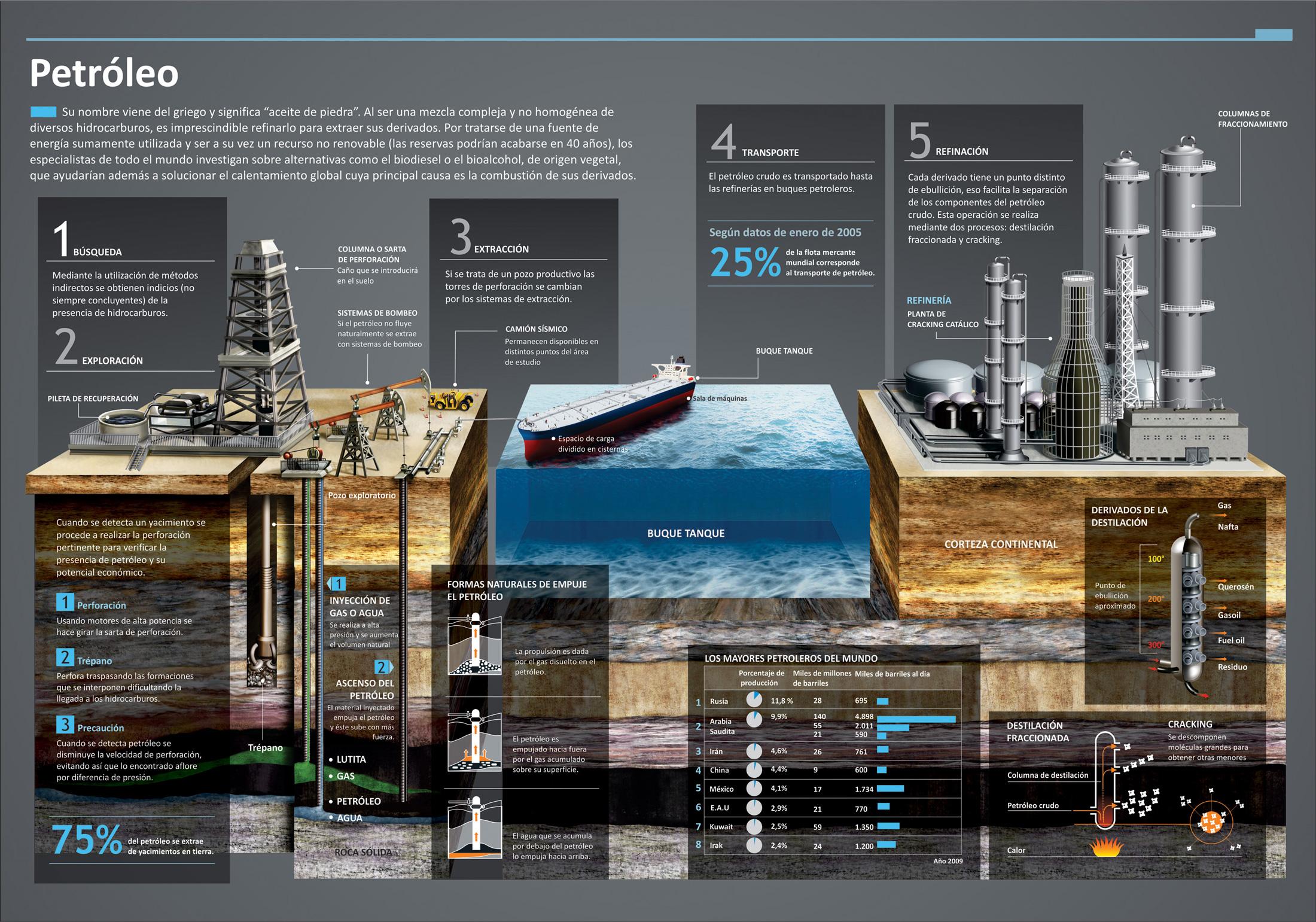 """Petróleo: su nombre viene del griego y significa """"aceite de piedra"""""""