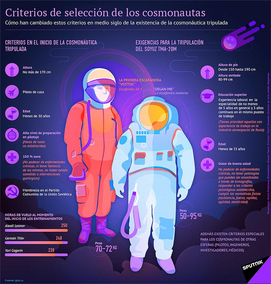 Criterios de selección de los cosmonautas