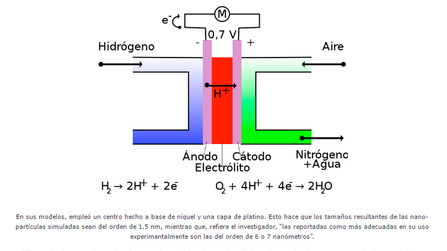 Modelos computacionales para propiciar energías limpias