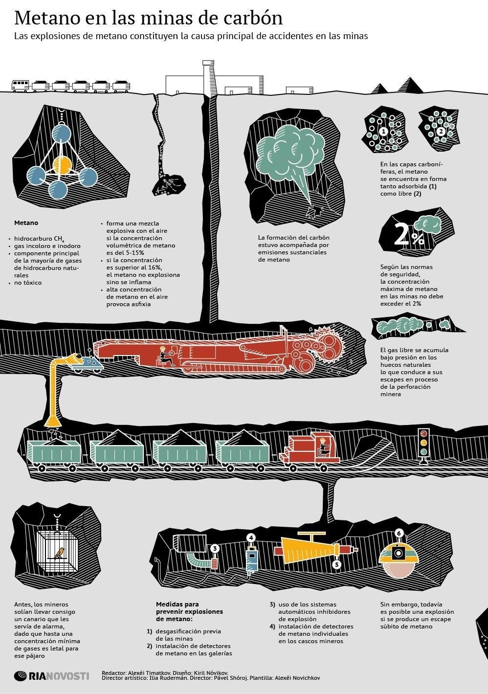 Metano en las minas de carbón