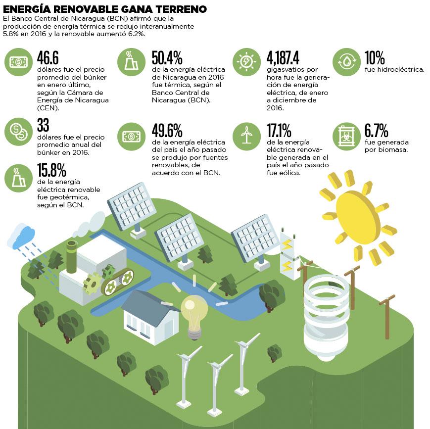 Energía renovable gana terreno