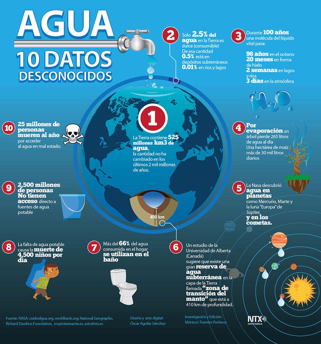 Agua, 10 datos desconocidos
