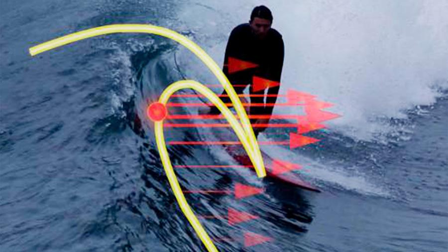 Se determina científicamente dónde surfear mejor sobre una ola