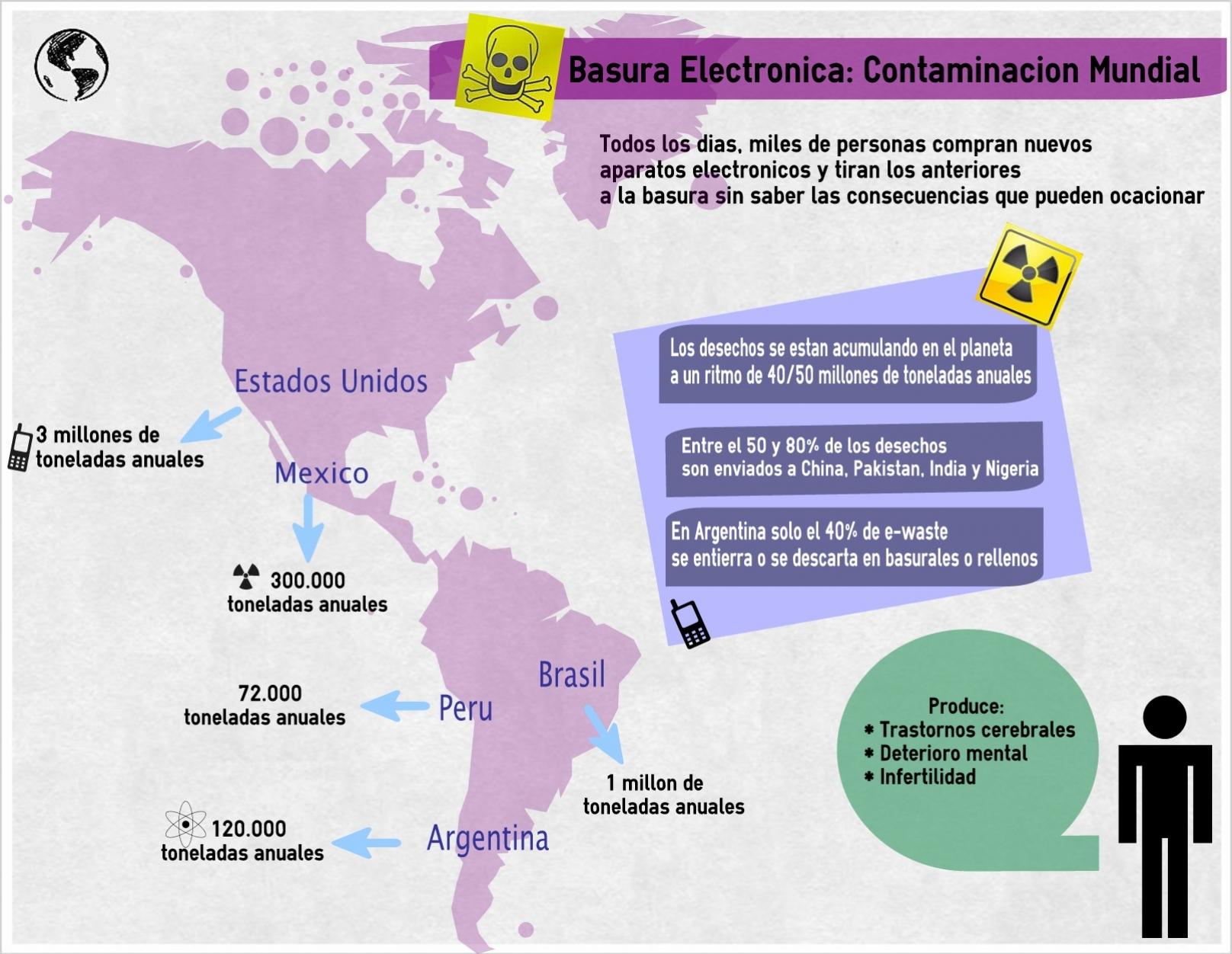 Basura electrónica: Contaminación mundial