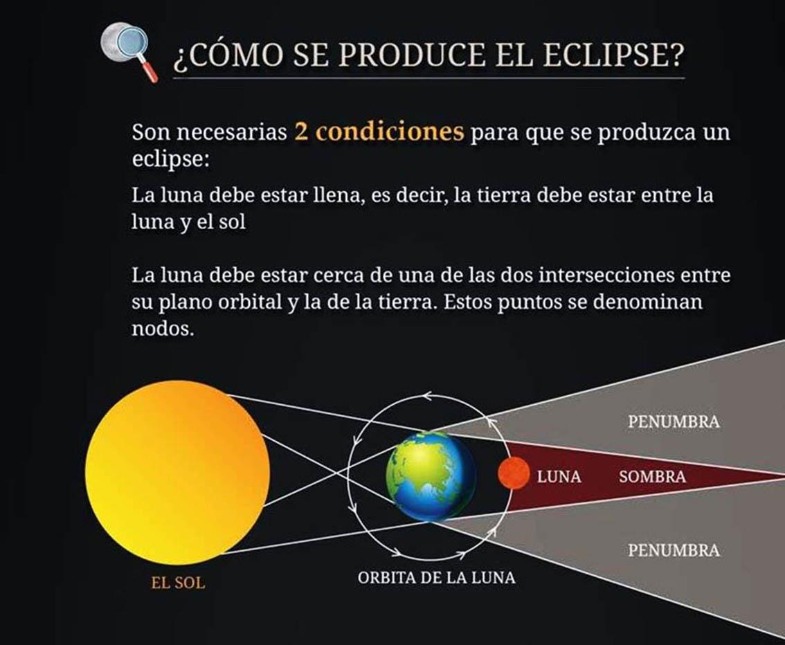 Sabes como se producen los eclipses invdes for Como se forma el marmol