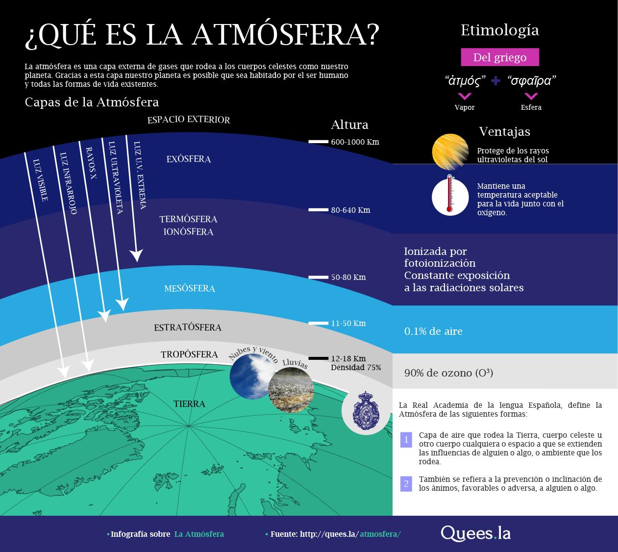 ¿Qué es la atmósfera?