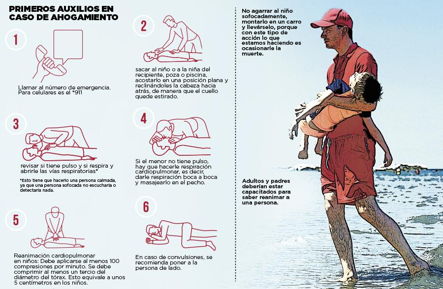 Primeros auxilios en caso de ahogamiento
