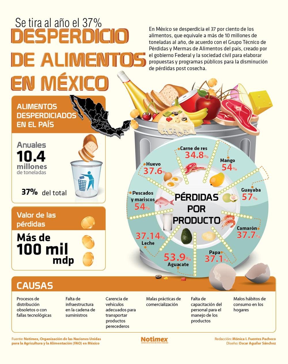 Desperdicio de alimentos en México