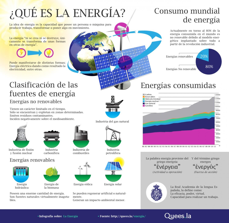 ¿Qué es la energía?