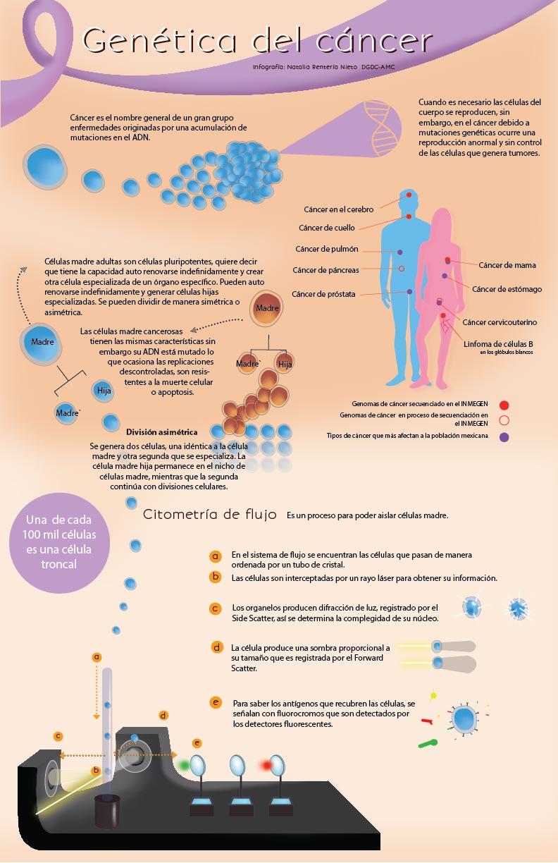 Genética del cáncer