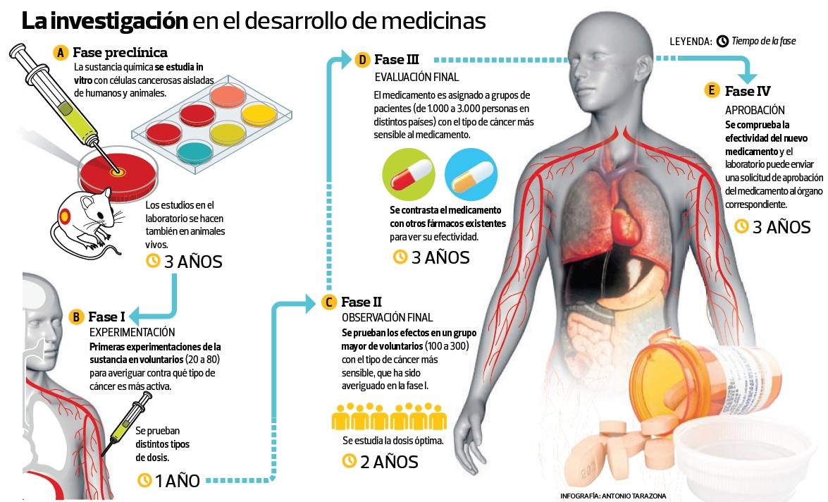 La investigación en el desarrollo de medicinas