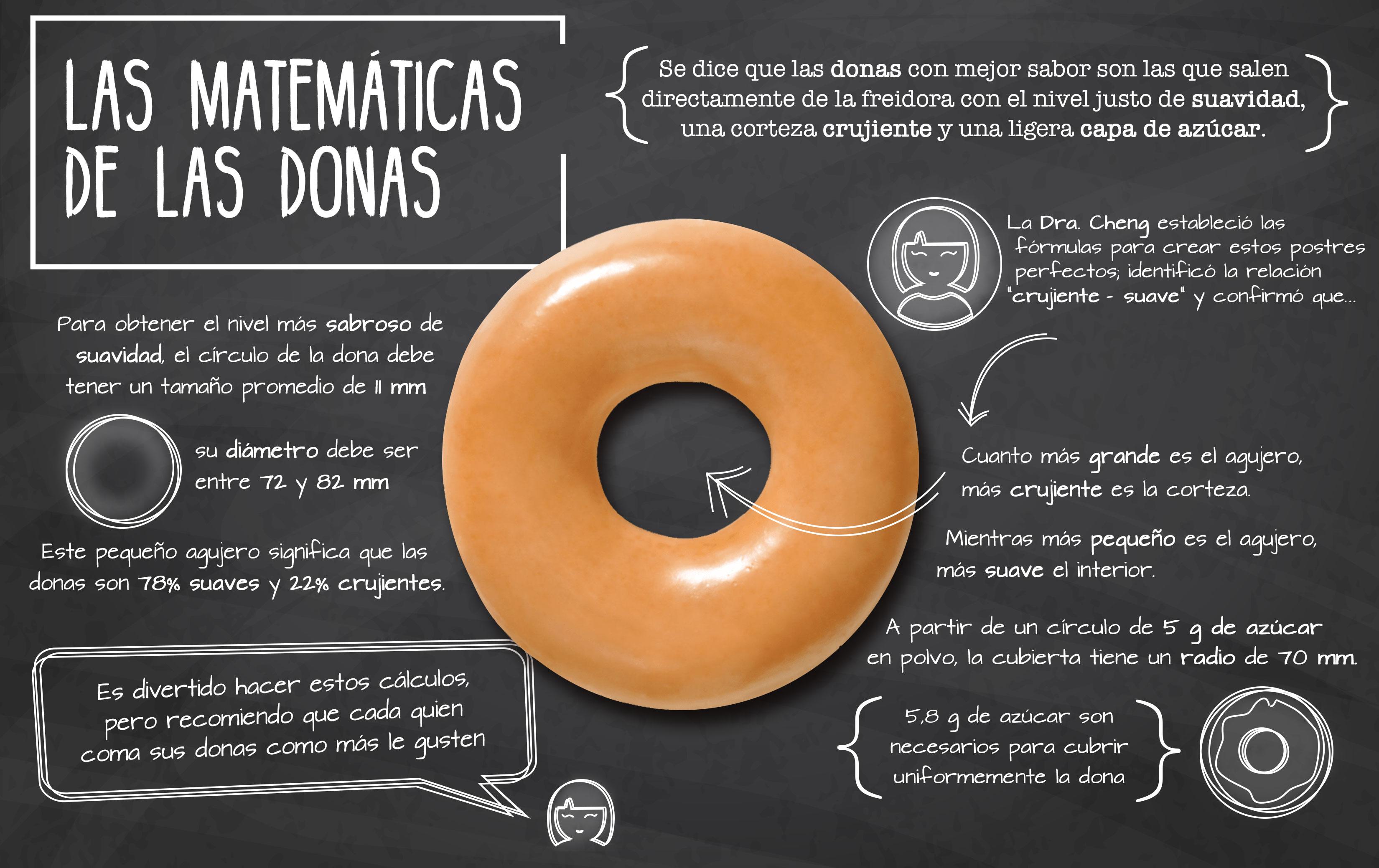 Las matemáticas de las donas