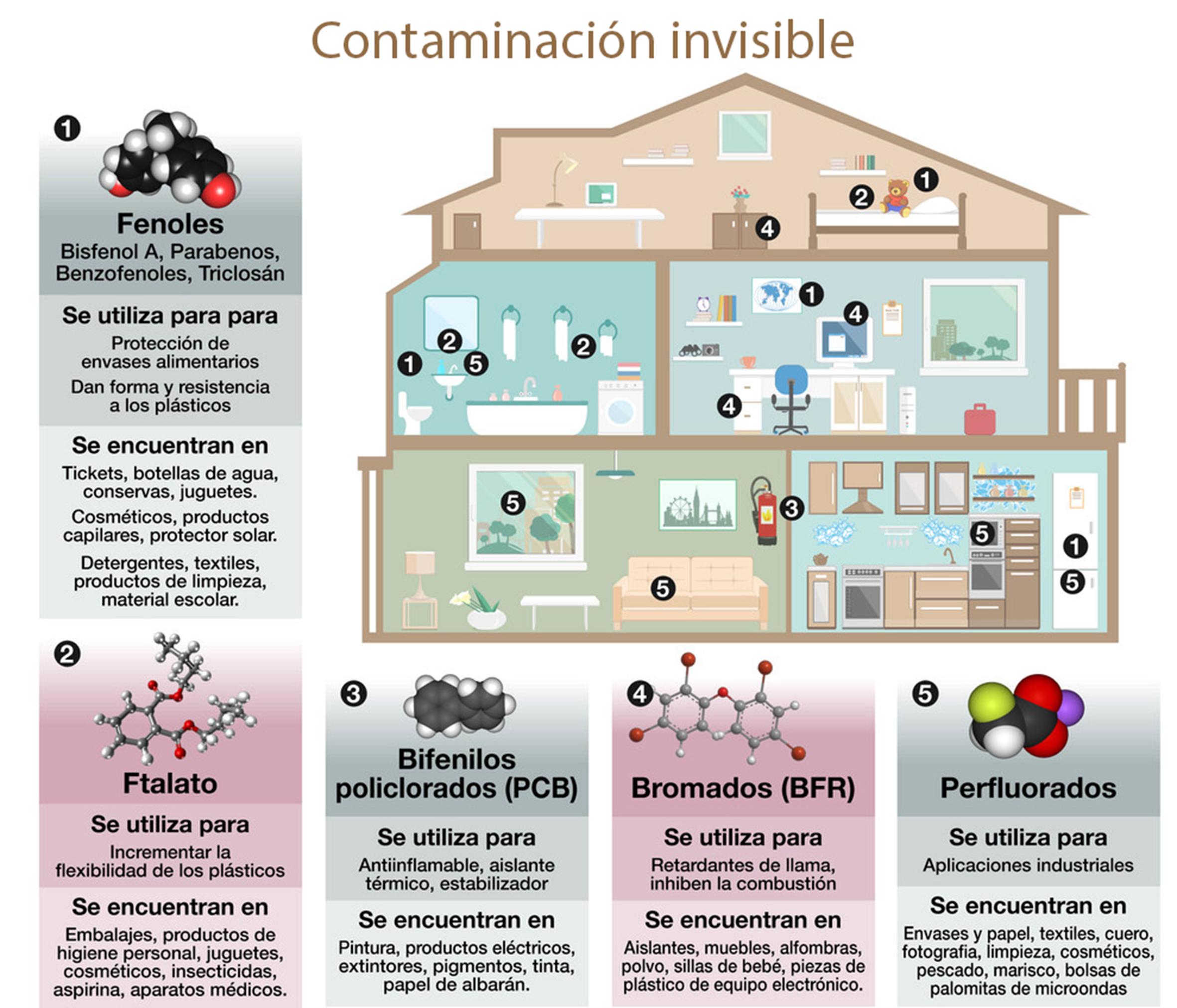 Contaminación invisible