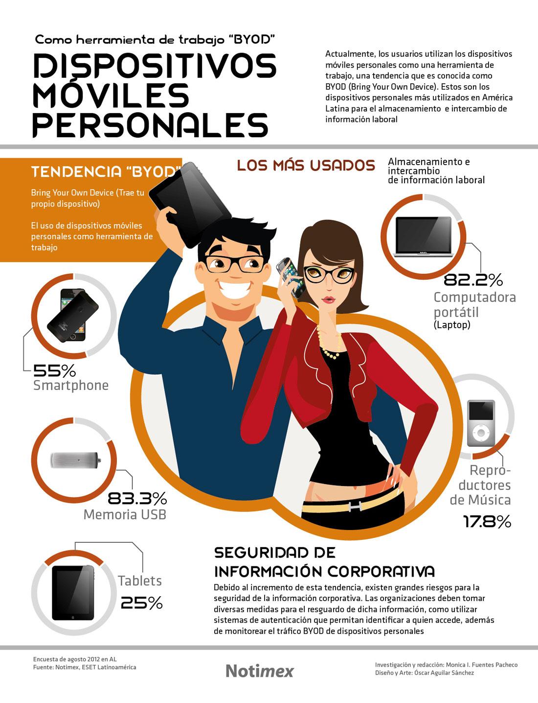 Dispositivos móviles personales