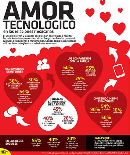 Amor tecnológico en las relaciones mexicanas