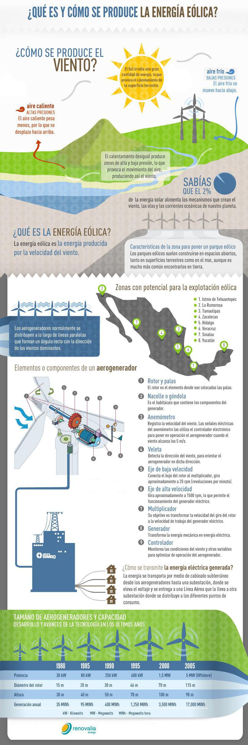 ¿Qué es y cómo se produce la energía eólica?