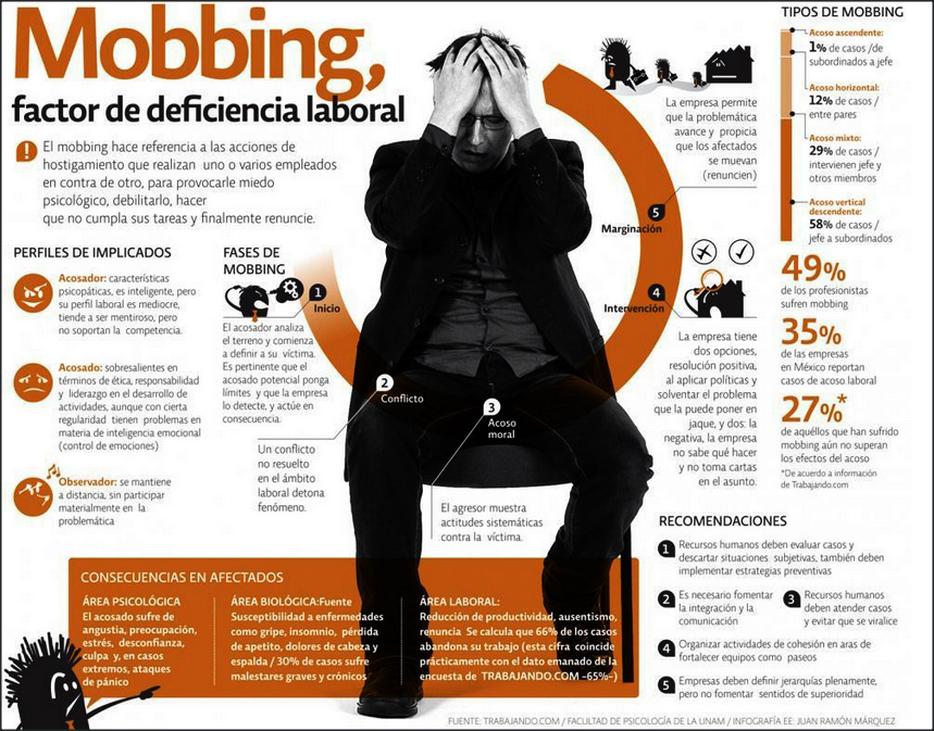 Mobbing, factor de deficiencia laboral