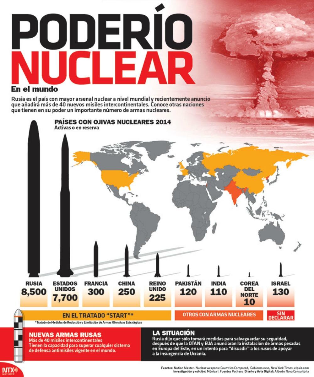 Poderío nuclear en el mundo