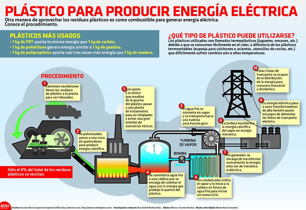 Plástico para producir energía eléctrica