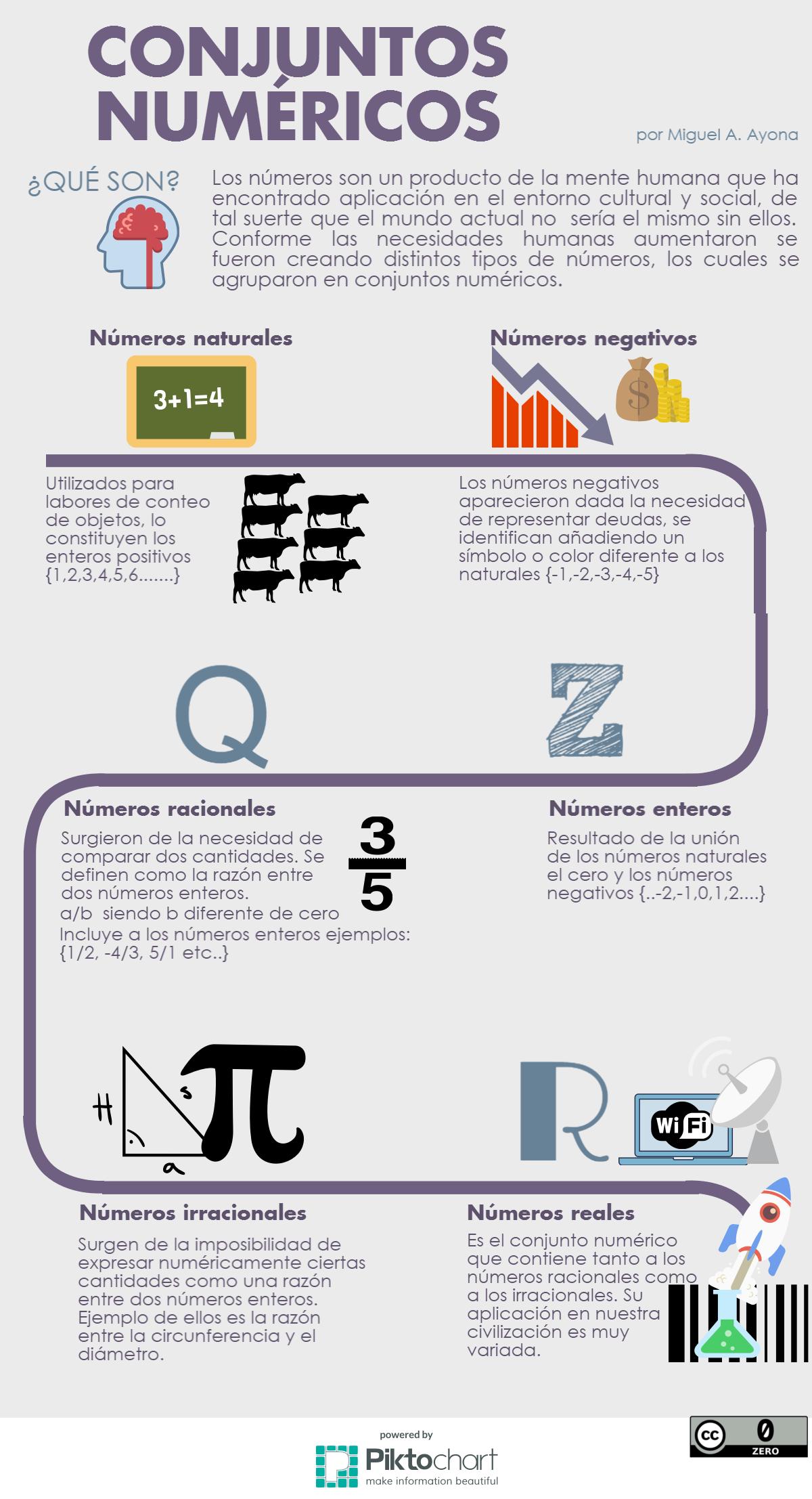 Conjuntos numéricos ¿Qué son?