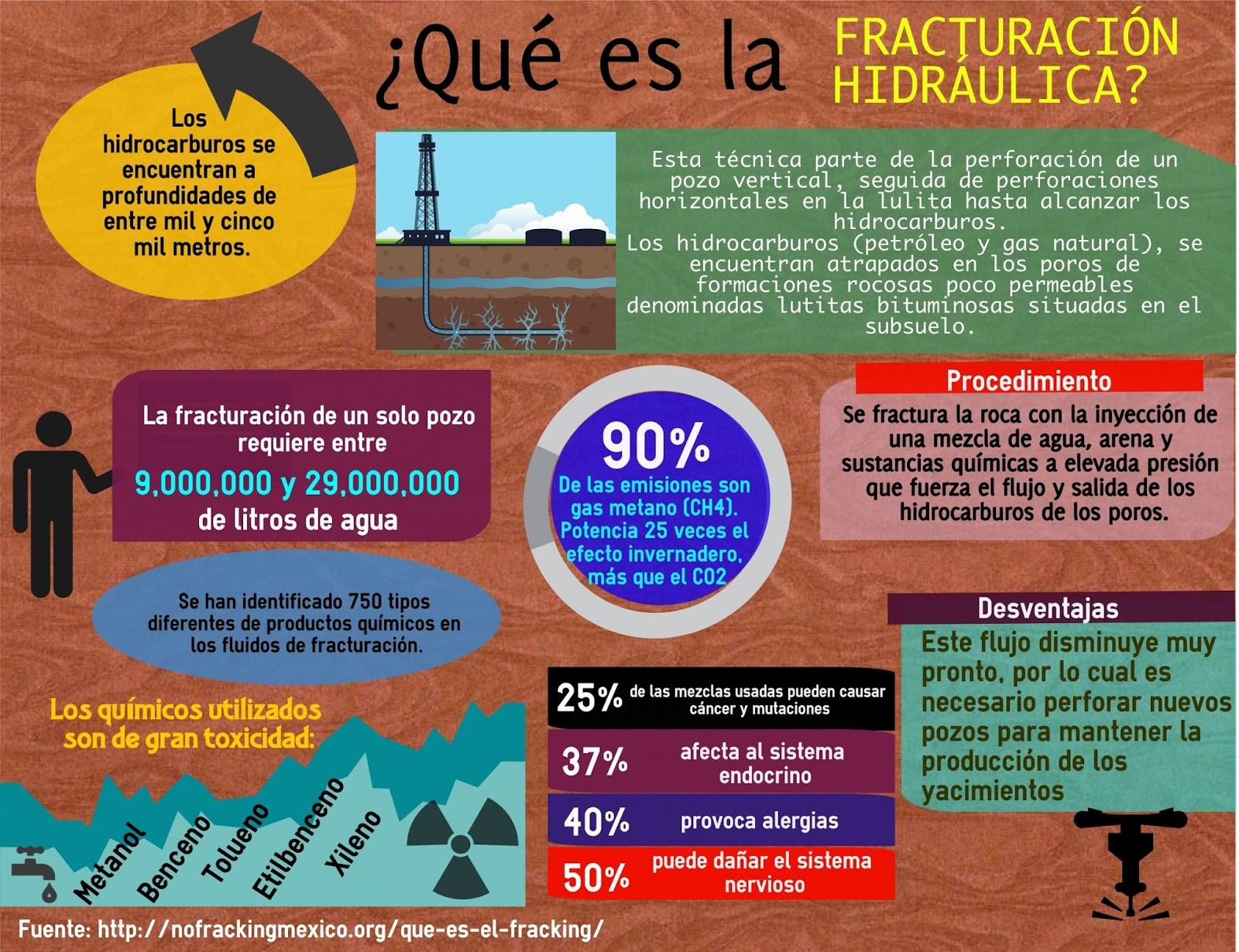 ¿Qué es la fracturación hidráulica?