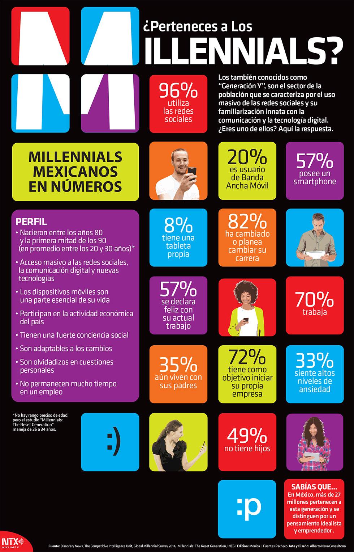 ¿Perteneces a los Millennials?