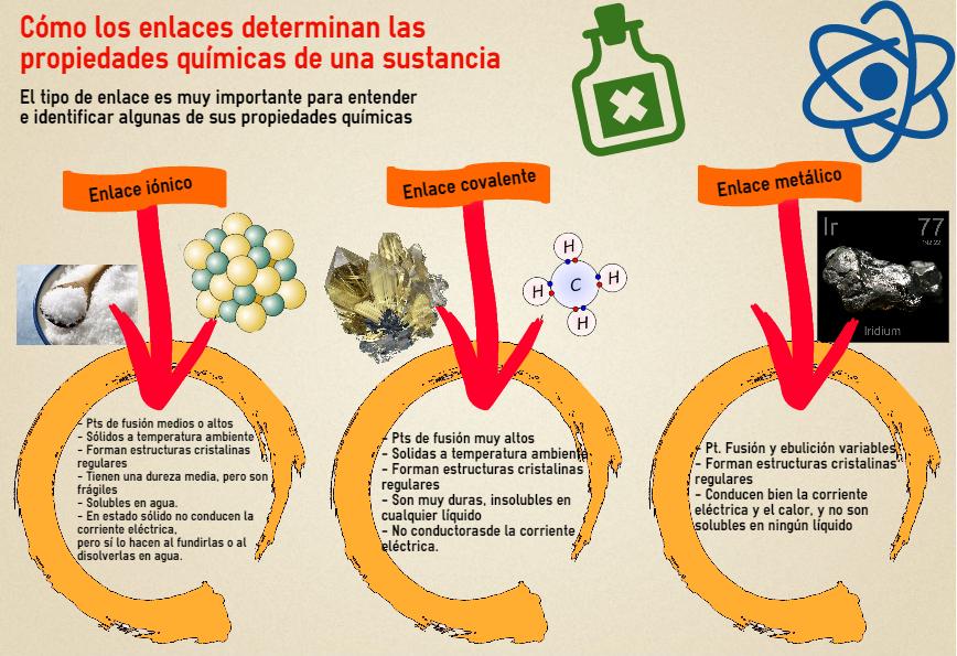 Cómo los enlaces determinan propiedades químicas de una sustancia