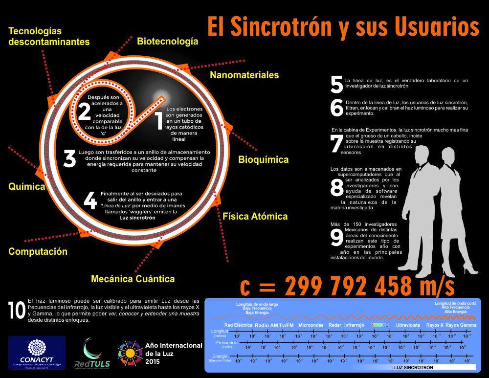 El Sincrotrón y sus usuarios