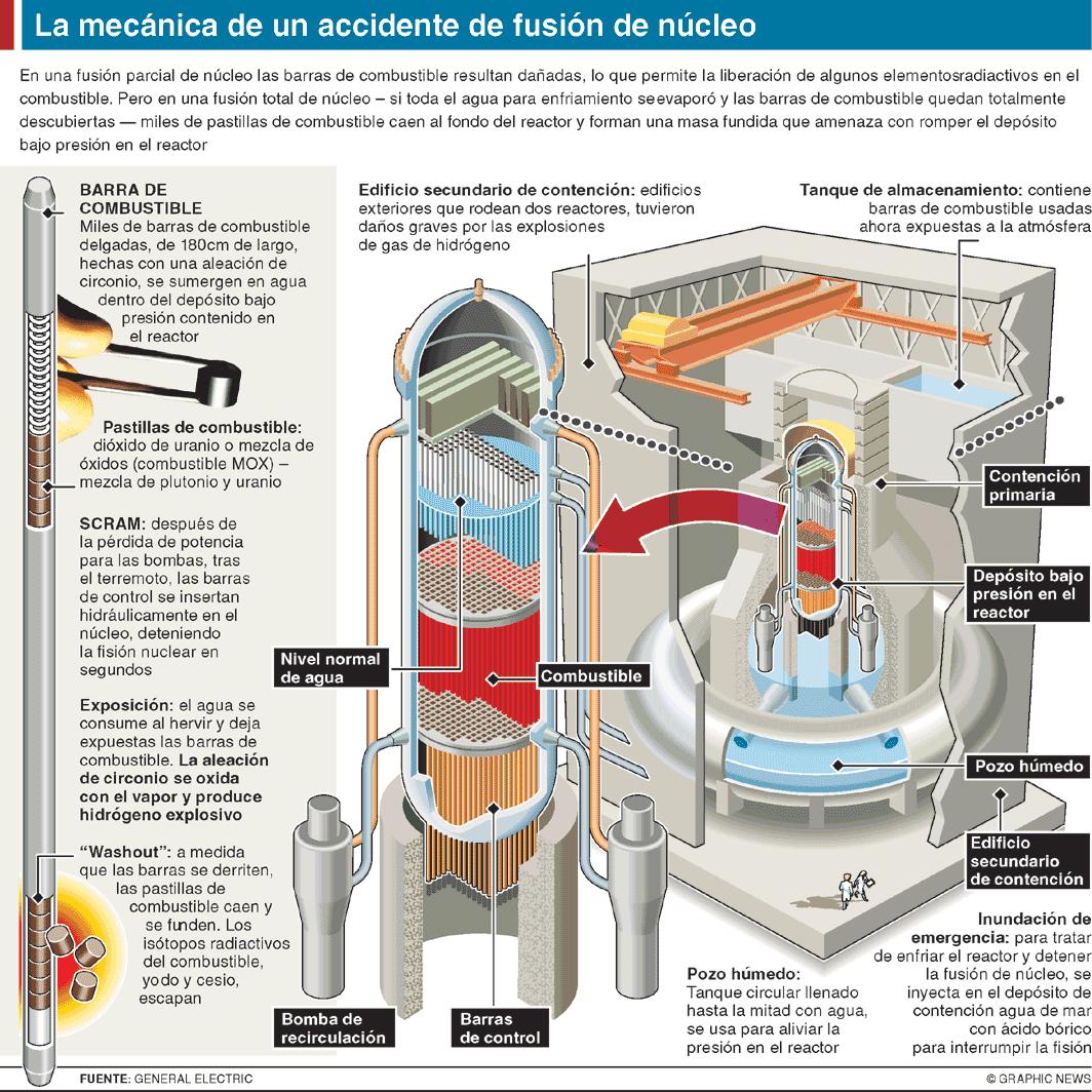 La mecánica de un accidente de fusión de núcleo