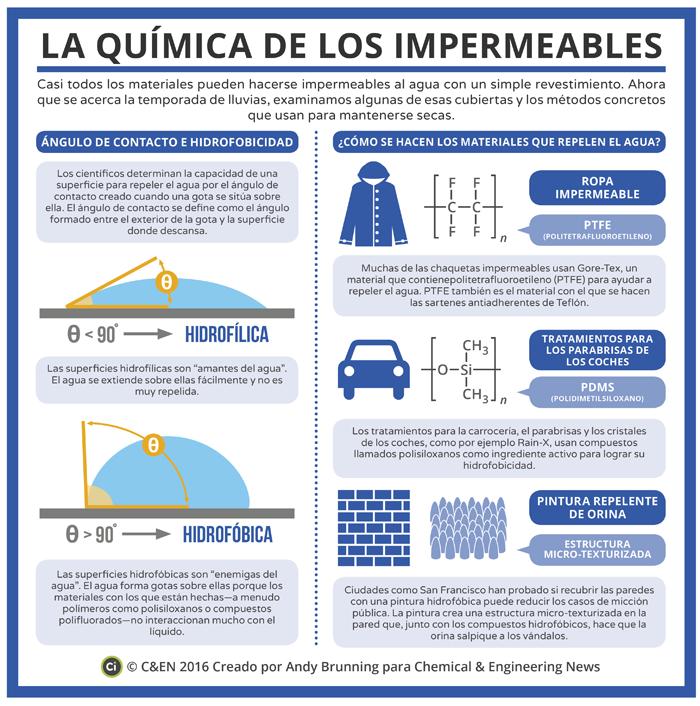 La química de los impermeables