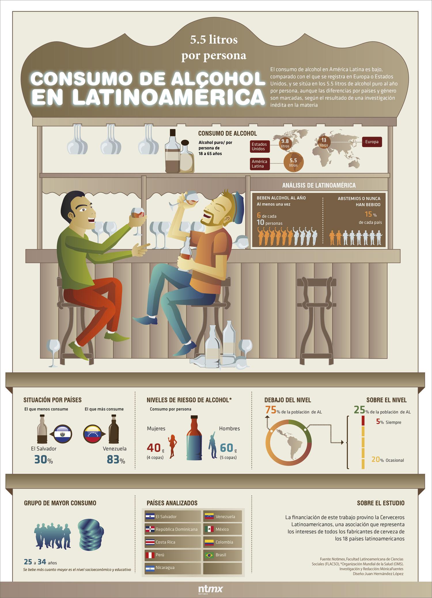 Consumo de alcohol en Latinoamérica