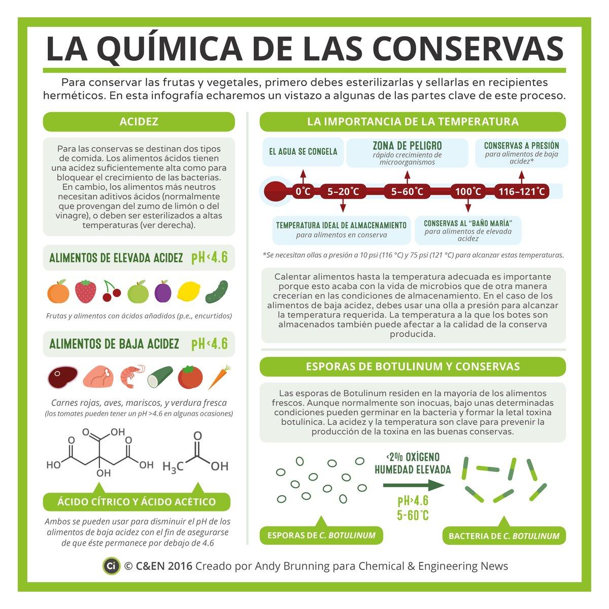 La química de las conservas