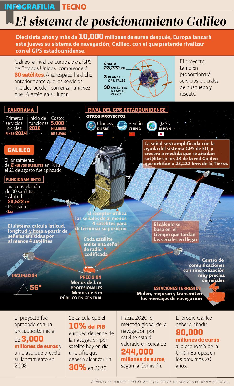 El sistema de posicionamiento Galileo