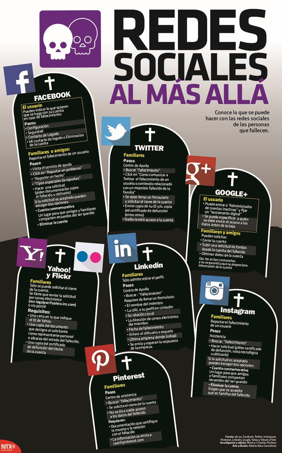 Redes sociales al más allá