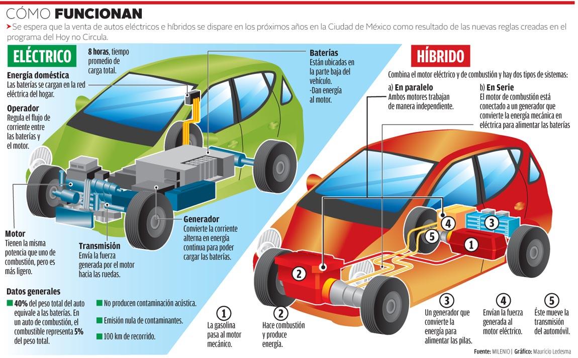 Autos, cómo funcionan