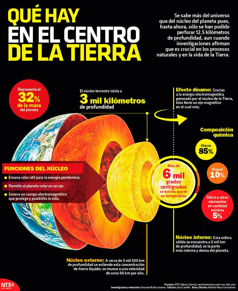 Qué hay en el centro de la Tierra