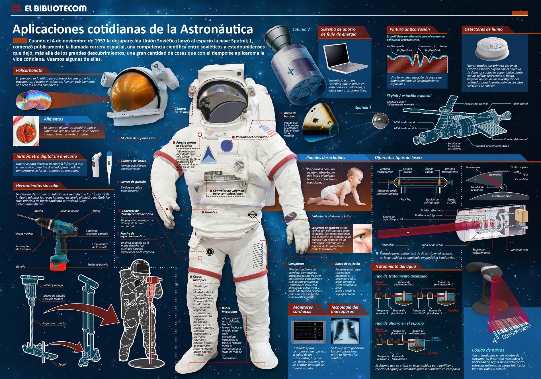 Aplicaciones cotidianas de la Astronáutica