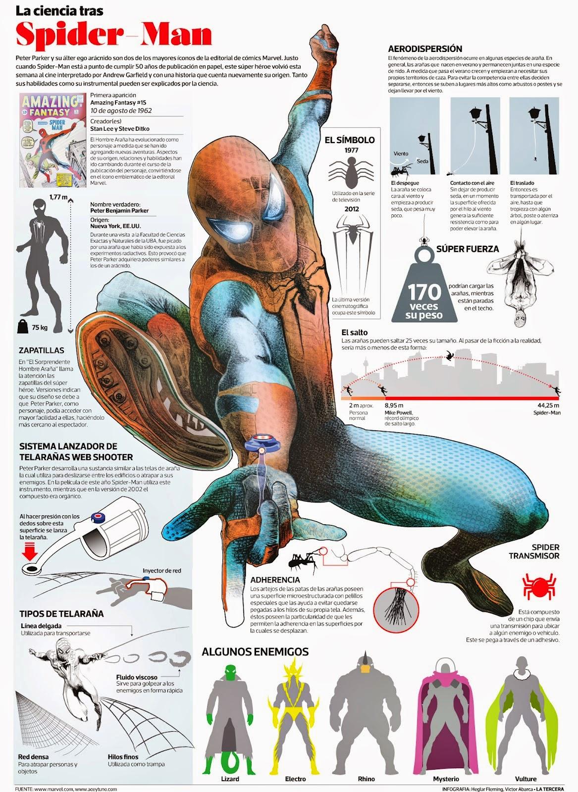 La ciencia tras Spider-man