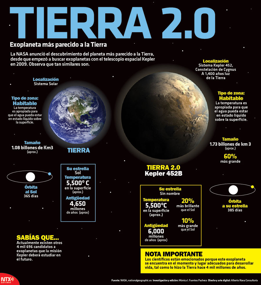 Tierra 2.0