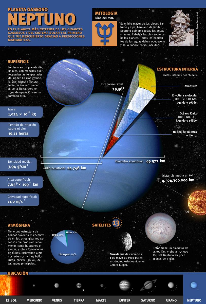 Planeta gaseoso neptuno