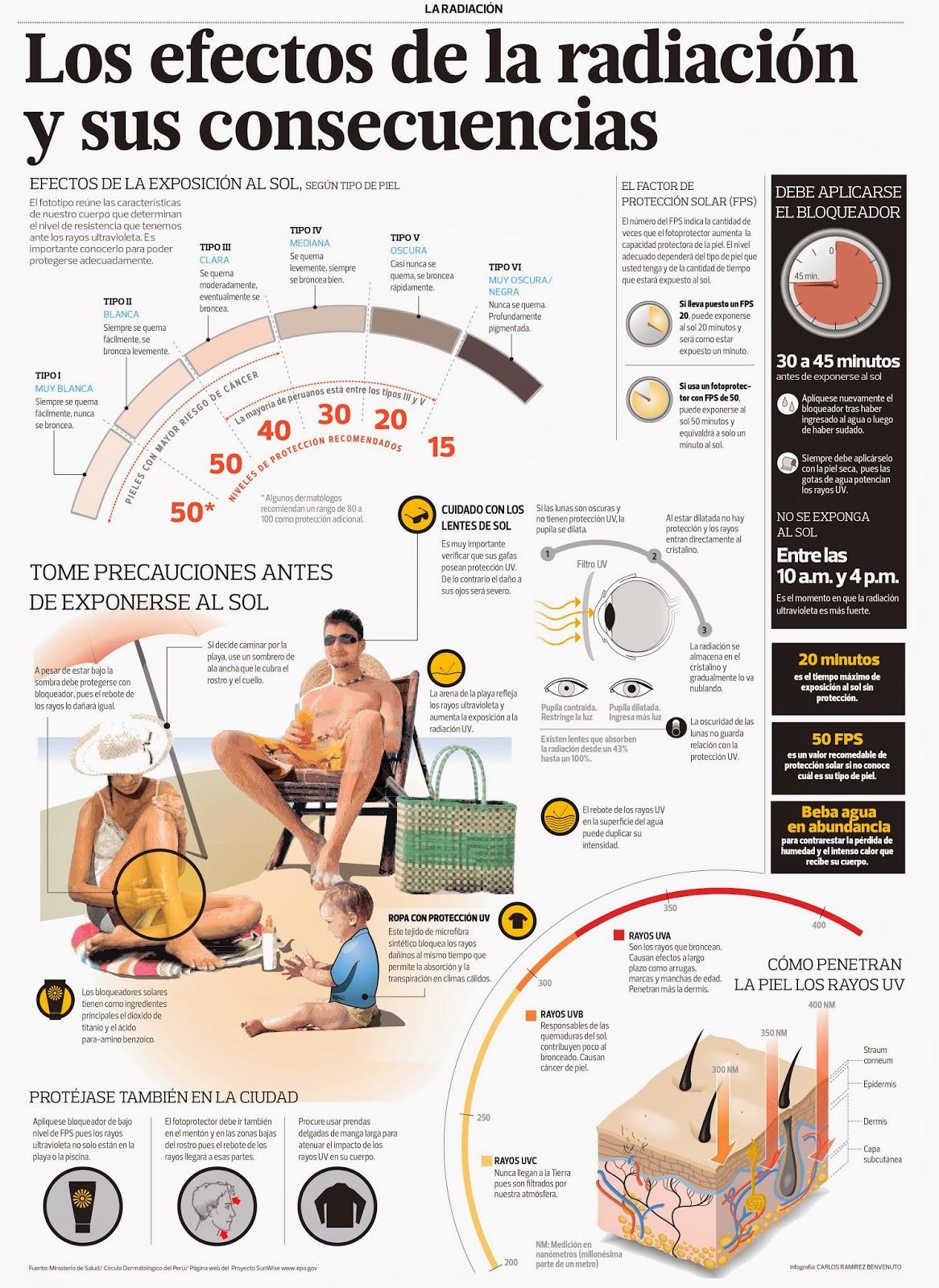 Los efectos de la radiación y sus consecuencias