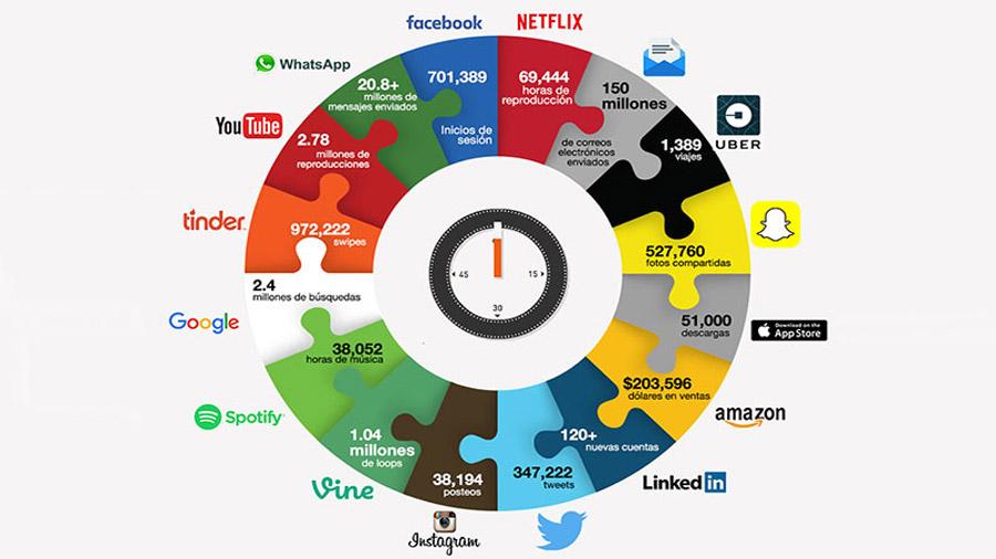 ¿Qué ocurre durante un minuto en internet?