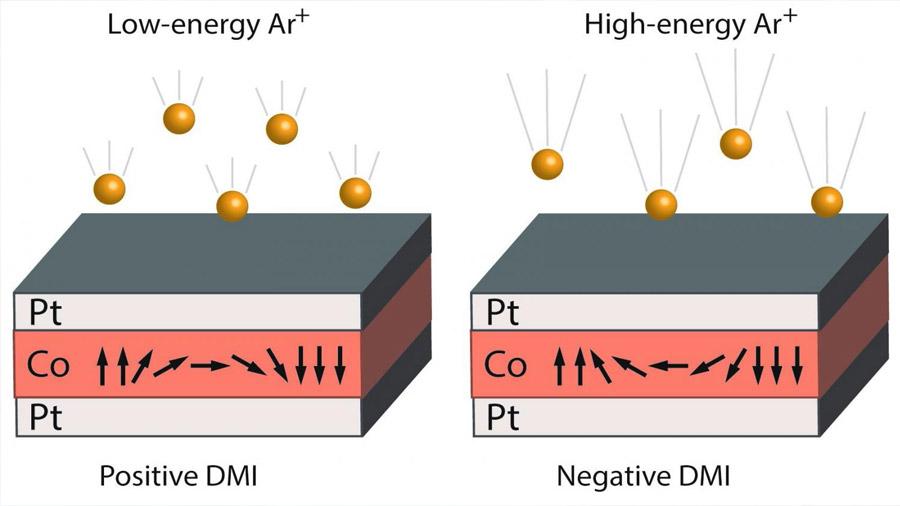 Se encuentra un nuevo modo de manipular el magnetismo