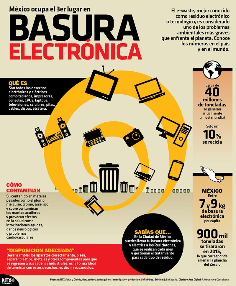 México ocupa el 3er lugar en basura electrónica