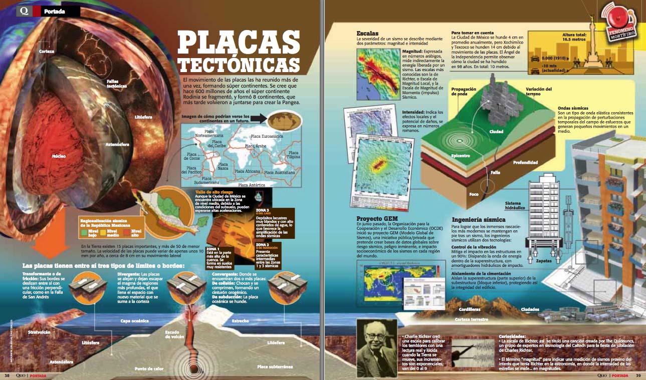 Placas tectónicas