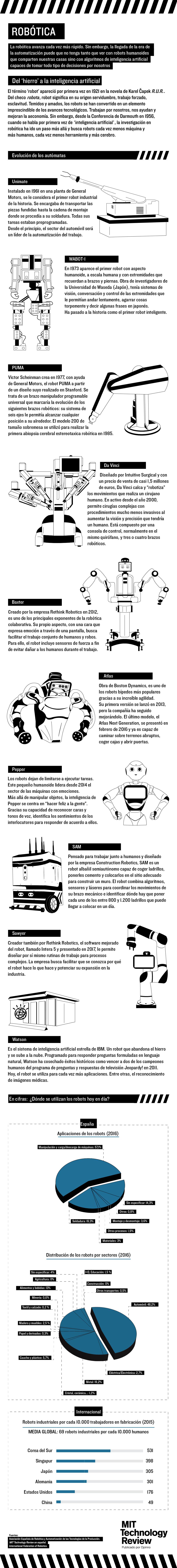 Robótica, del hierro a la inteligencia artificial
