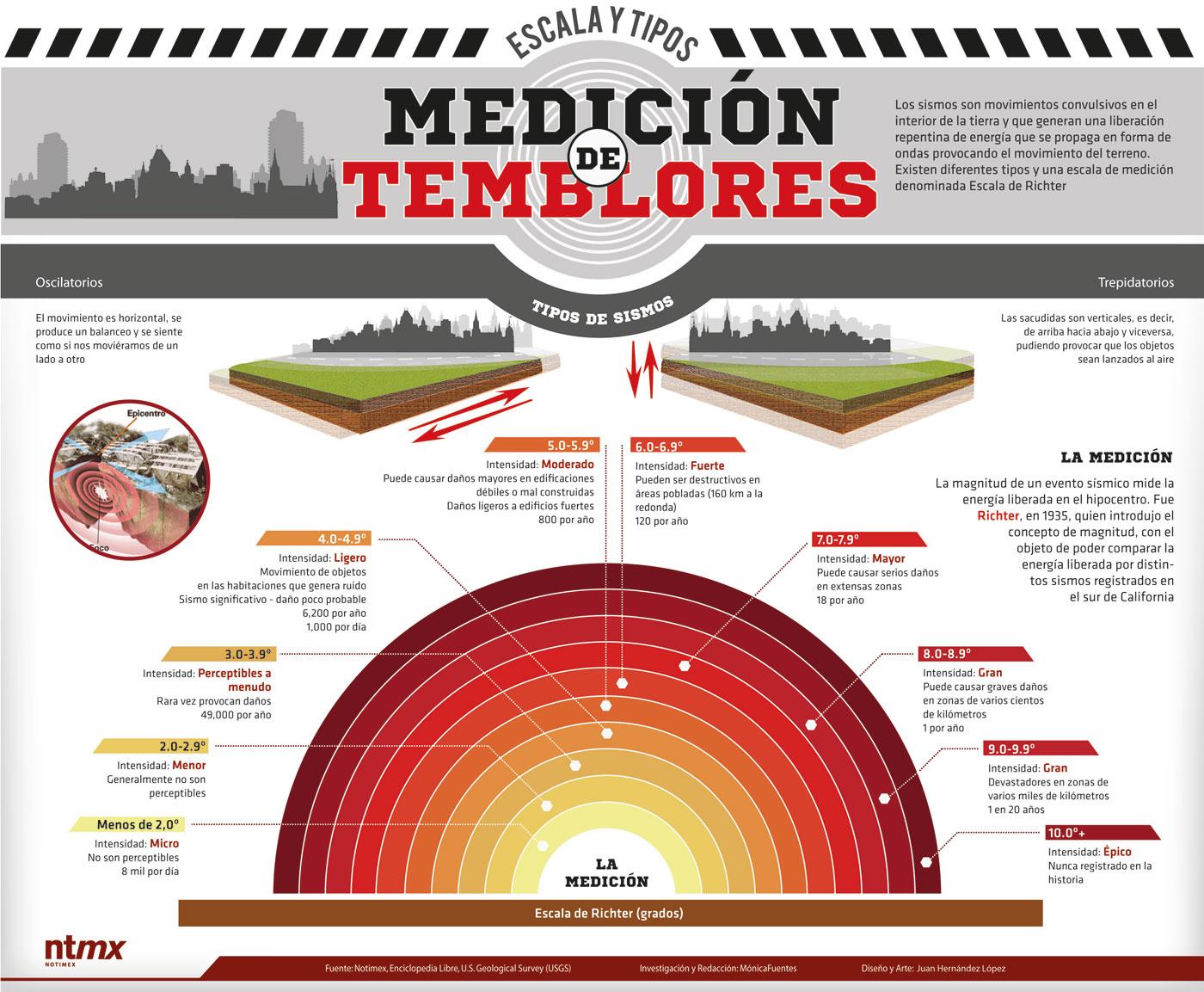 Medición de temblores